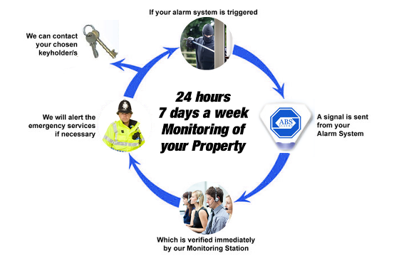 24/7 Monitoring your property