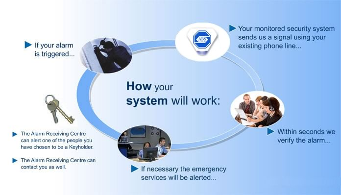 How your will system work